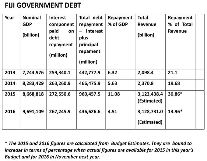 Microsoft Word - GOVT DEBT.docx