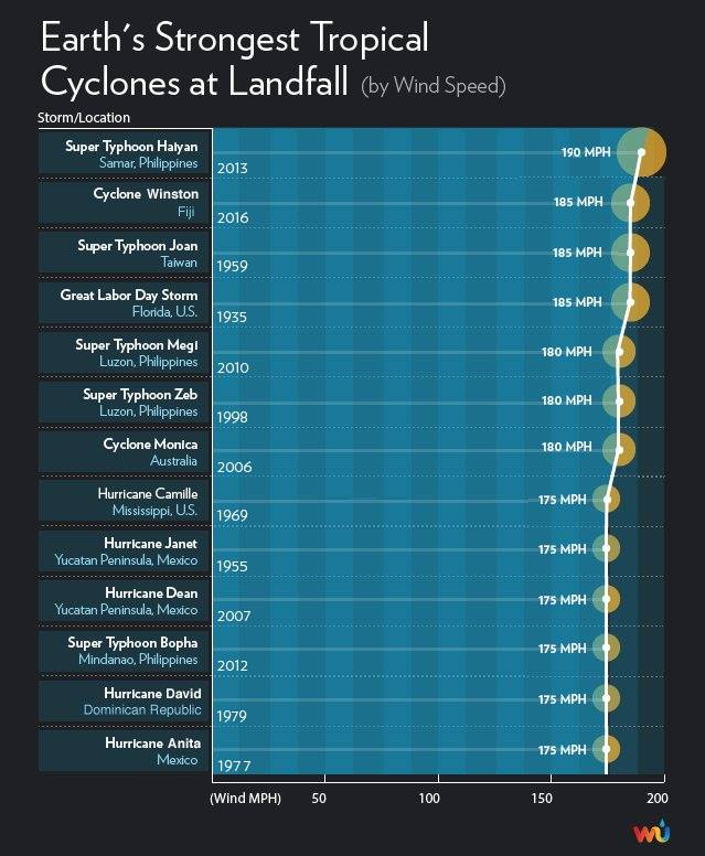 Earth's strongest storms. Graphic: Wunderground Blog