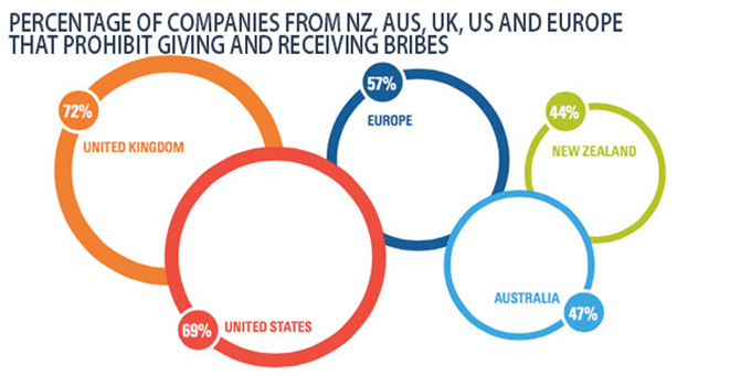 Percentage of companies that prohibit bribes. Source: charteredaccountantsanz.com/futureinc