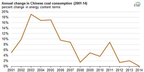 Coal use in China is slowing. Source: US Energy Information Administration / China National Bureau of Statistics (NBS)