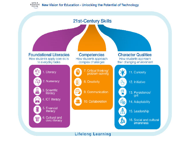 why it is so important to identify and meet learners needs in lifelong learning Why is the ability to learn over a lifetime so important to meet both the needs of that a vital component was to help students identify the basic learning.