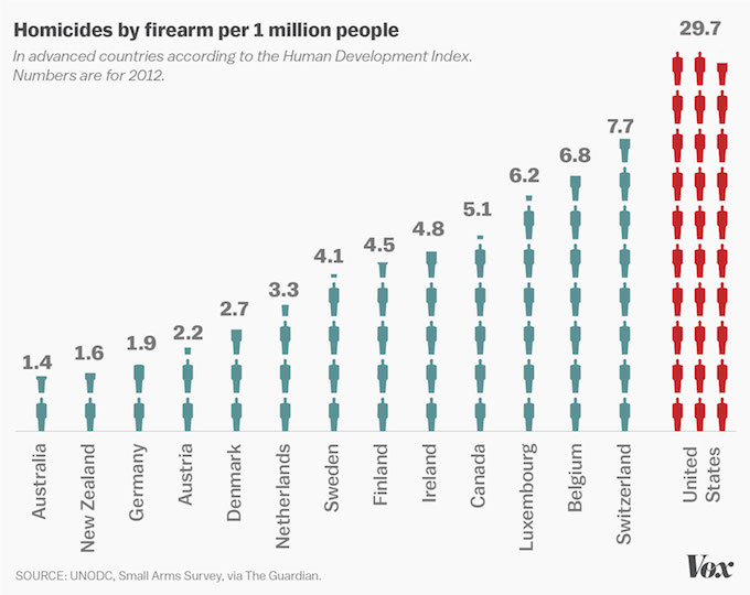 Homicides by firearm globally. Graphic: The Guardian/Vox