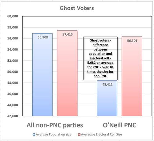 "Papua New Guinea's ""ghost voters"". Image: PNG Economics"