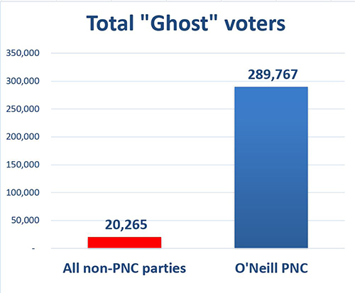 "Total ""ghost voters"" … ""it seems the cleansing of the 2017 electoral roll, assisted by Australia … failed abysmally in seats held by the government."" Image: PNG Economics"