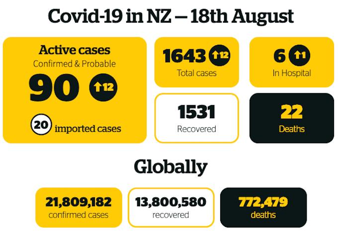 Covid-19 in NZ 180820