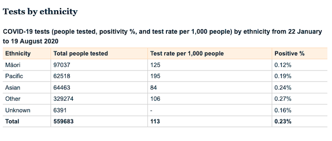 NZ tests by ethnicity 190820
