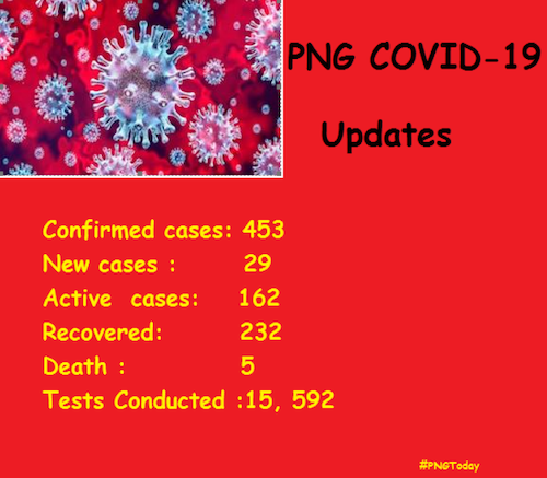 PNG Today covid-19 statistics 280820
