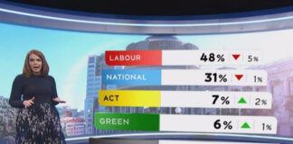 1 News Clomar-Brunton poll 220920