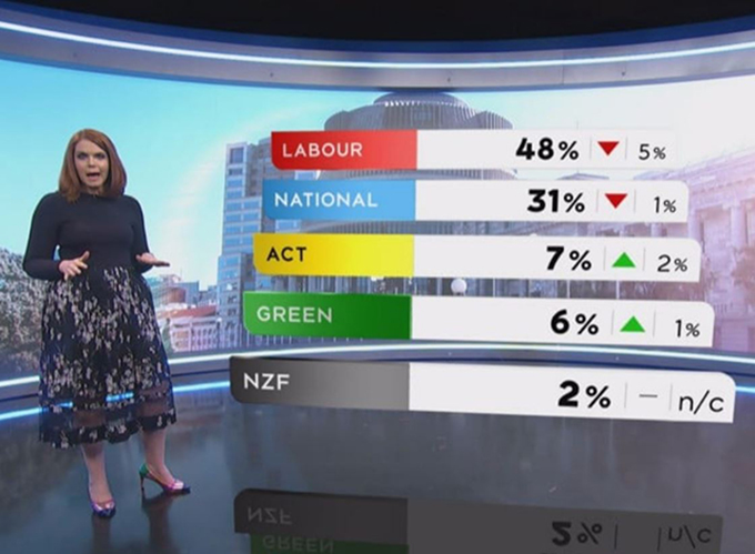 Bryan Bruce: Poll dancing in NZ election – the choice is clear