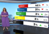 1 News Colmar Brunton poll