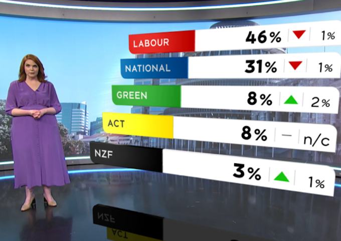 Final NZ election poll one day before vote points to Labour-Green win