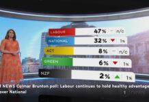 Colman-Brunton poll 8 Oct 2020