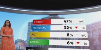 Colman-Brunton poll 8 Oct 2020