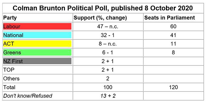 Colman Brunton poll NZH 081020
