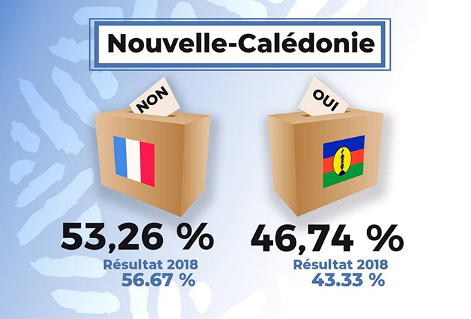 New Caledonia referendum 2020