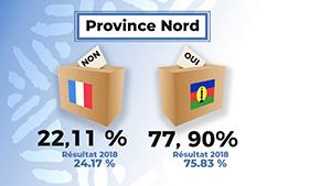 Northern Province 2020
