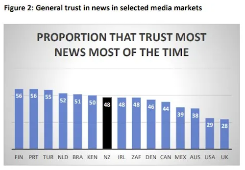 New Zealand media trust ranking