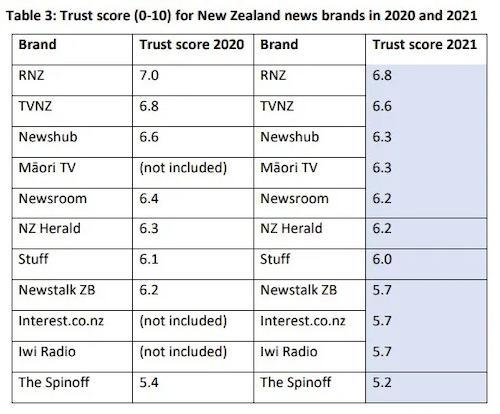 Media trust score for NZ brands