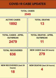 Fiji covid statistics 230621