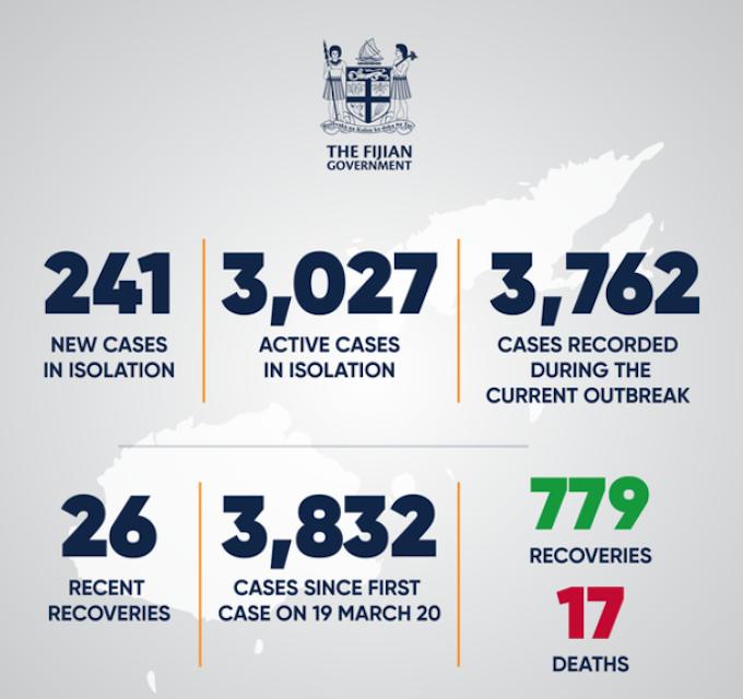 Fiji covid-19 statistics 28-06-21