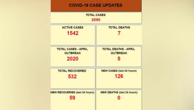Fiji covid-19 statistics 210621