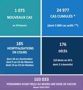 Tahiti covid health statistics Aug 10 2021