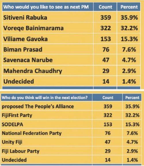 Fiji opinion poll FS 01-09-2021