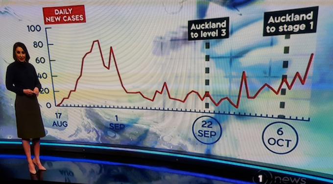 TVNZ graph screenshot 101021